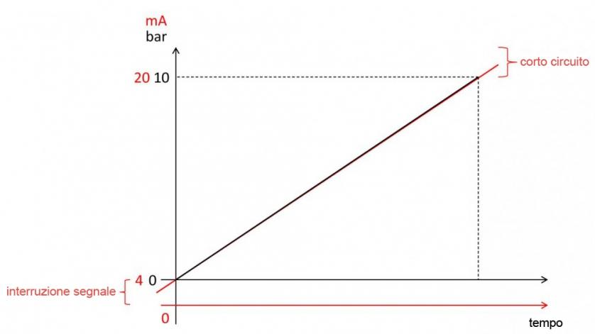 segnali 4-20 mA