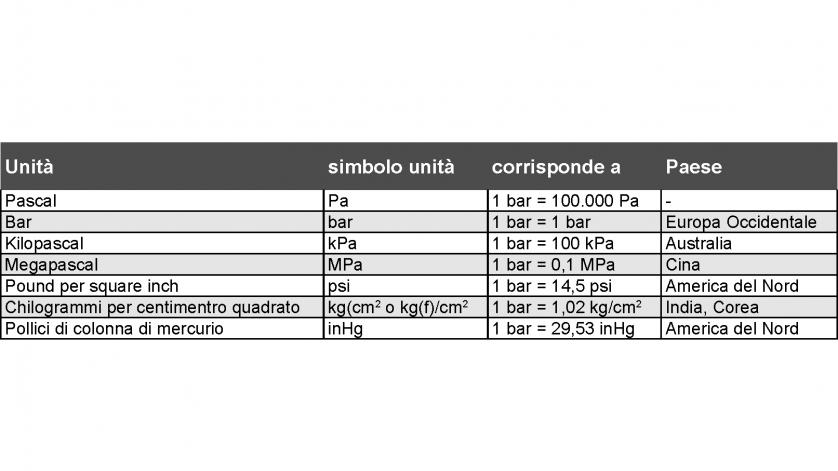 Conversione unit di misura pressione wroc awski - Conversione unita di misura portata ...