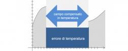 campo di temperatura compensato
