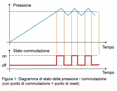 switching-status-diagram