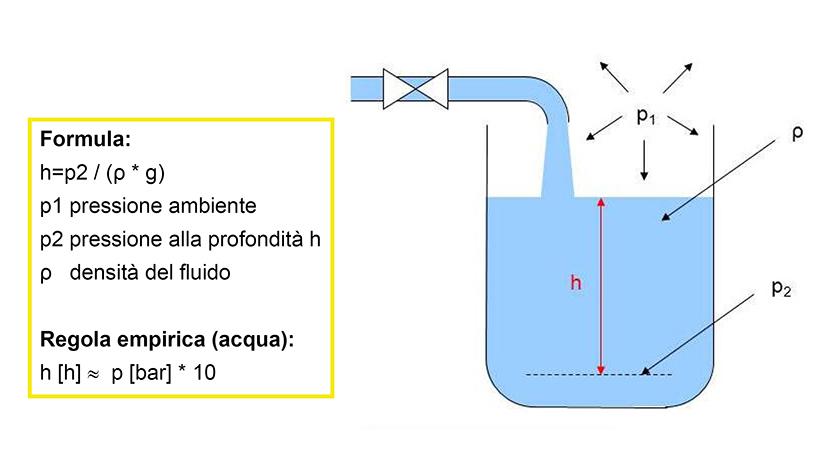 Misura di livello idrostatica in recipienti e serbatoi for Case di un livello