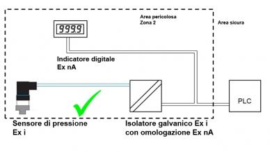 Collegamento corretto di un sensore di pressione Ex i con isolatore galvanico e un indicatore digitale Ex nA.