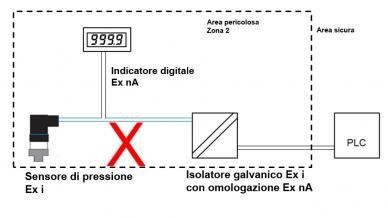 Collegamento non consentito di un sensore di pressione Ex i con isolatore galvanico e un indicatore digitale Ex nA.