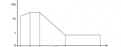 resistenza-vibrazioni-sensori-pressione