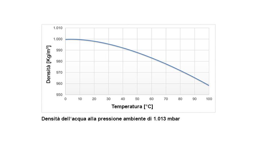 Variazioni temperatura in funzione della densità