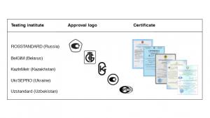 Il certificato metrologico: omologazione delle apparecchiature di misura nella zona economica Euroasiatica