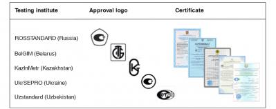 Metrological Certificate