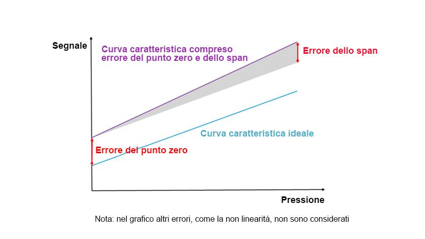 Compensazione dell'errore di segnale per il punto zero e lo span