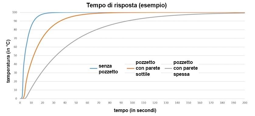 Figura 2: tempo di risposta