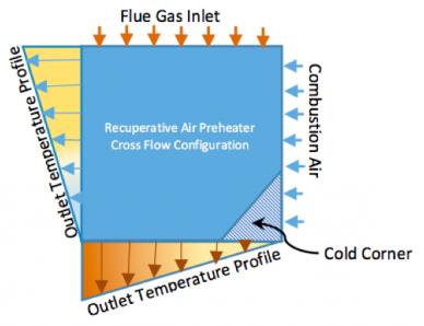 Profilo di un preriscaldatore d'aria di recupero (APH)