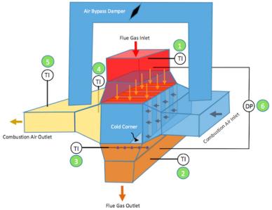 Tipica strumentazione e configurazione di un APH di recupero e posizione degli indicatori di temperatura (TI) e del trasmettitore di pressione differenziale (DP)