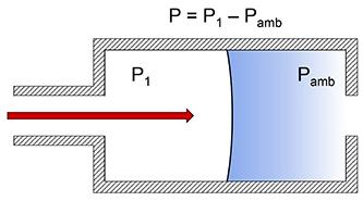Schema della pressione relativa